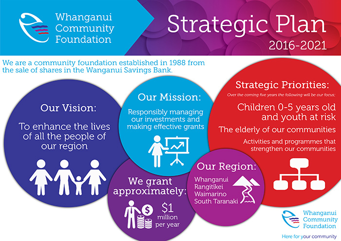 Whanganui Community Foundation Strategic Plan