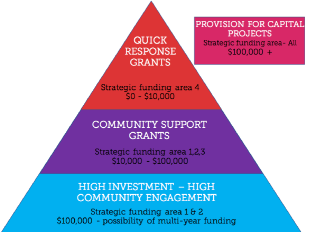 Whanganui Community Foundation Funding